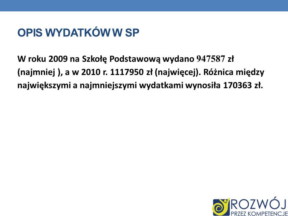 OPIS WYDATKÓW W SP W roku 2009 na Szkołę Podstawową wydano 947587 zł (najmniej ), a w 2010 r. 1117950 zł (najwięcej). Różnica między największymi a na