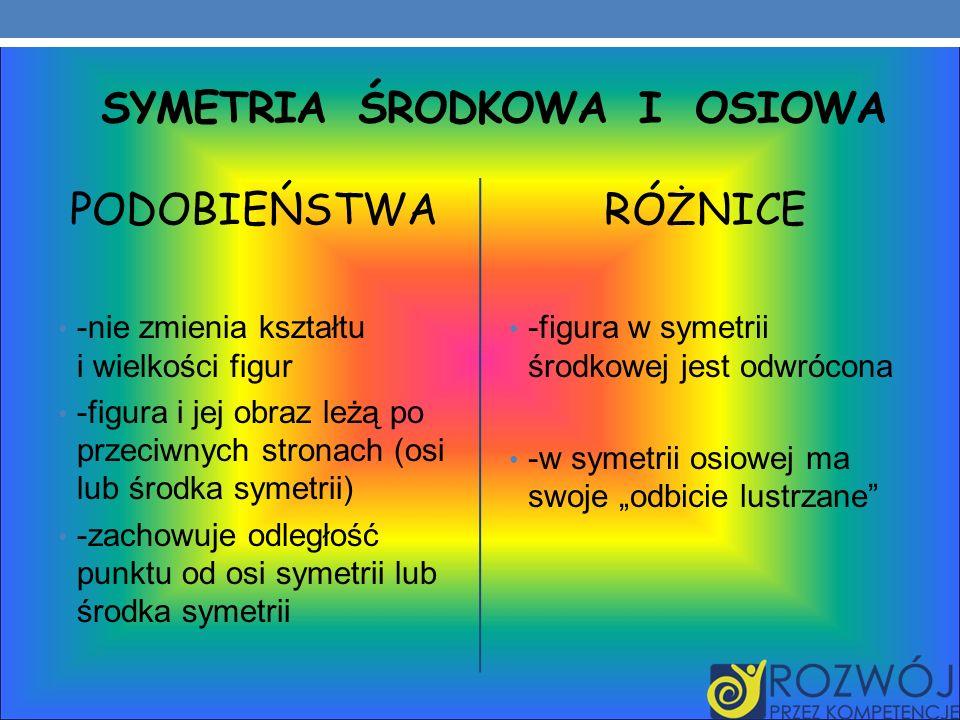 SYMETRIA ŚRODKOWA I OSIOWA PODOBIEŃSTWA -nie zmienia kształtu i wielkości figur -figura i jej obraz leżą po przeciwnych stronach (osi lub środka symetrii) -zachowuje odległość punktu od osi symetrii lub środka symetrii RÓŻNICE -figura w symetrii środkowej jest odwrócona -w symetrii osiowej ma swoje odbicie lustrzane