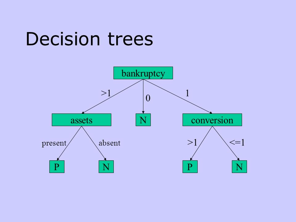 Decision trees bankruptcy conversionassets P N PNN >11 0 presentabsent >1<=1