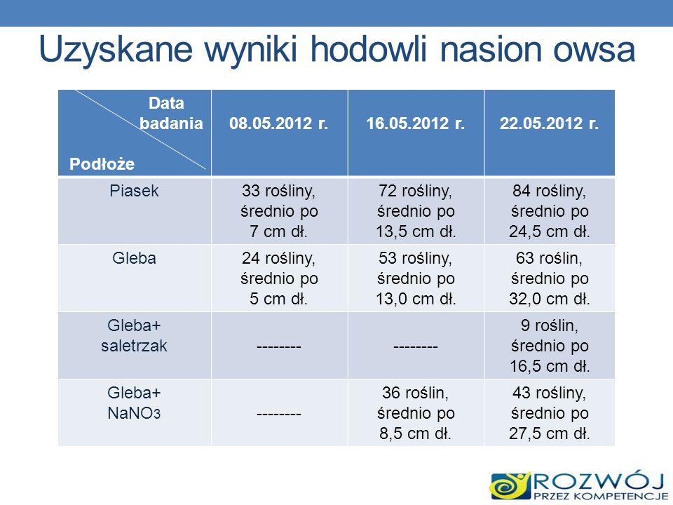 Uzyskane wyniki hodowli nasion owsa Data badania Podłoże 08.05.2012 r.16.05.2012 r.22.05.2012 r. Piasek33 rośliny, średnio po 7 cm dł. 72 rośliny, śre