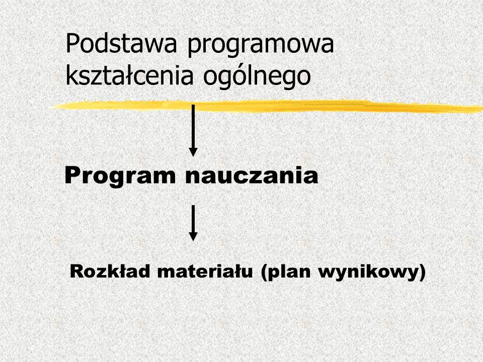 Podstawa programowa kształcenia ogólnego Program nauczania Rozkład materiału (plan wynikowy)
