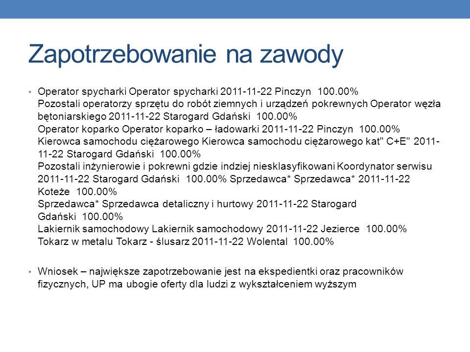 wizyta w urzędzie pracy w Starogardzie Gdańskim – informacja o zapotrzebowaniu na różne zawody Pozostali spawacze i pokrewni Spawacz 2011-11-24 Pinczy