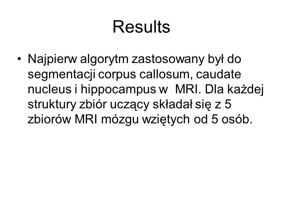 Results Najpierw algorytm zastosowany był do segmentacji corpus callosum, caudate nucleus i hippocampus w MRI.