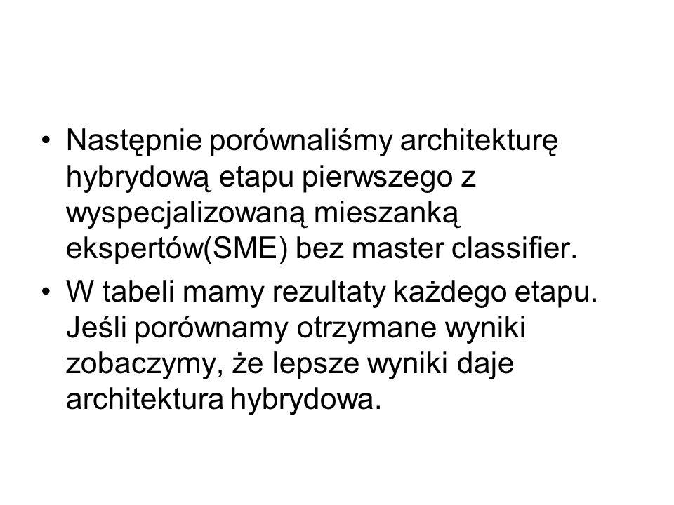 Następnie porównaliśmy architekturę hybrydową etapu pierwszego z wyspecjalizowaną mieszanką ekspertów(SME) bez master classifier.