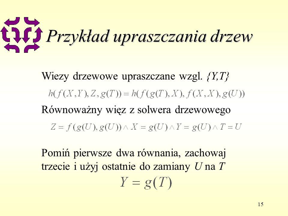 15 Przykład upraszczania drzew Wiezy drzewowe upraszczane wzgl. {Y,T} Równoważny więz z solwera drzewowego Pomiń pierwsze dwa równania, zachowaj trzec
