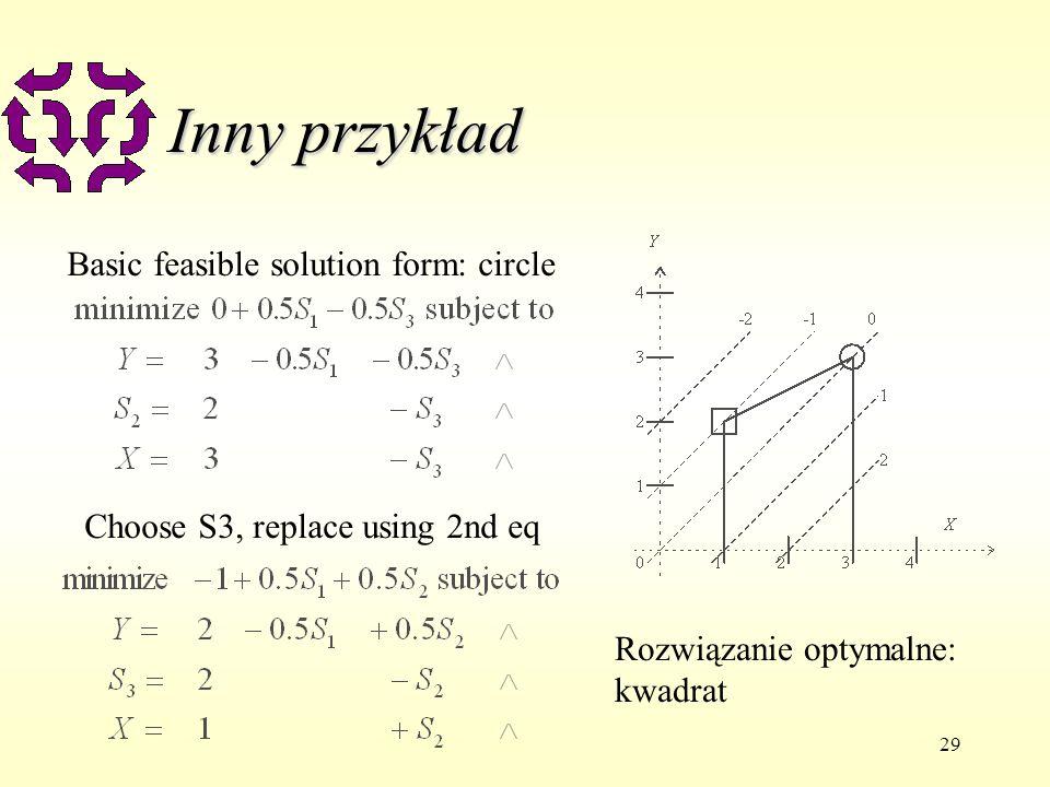 29 Inny przykład Basic feasible solution form: circle Choose S3, replace using 2nd eq Rozwiązanie optymalne: kwadrat
