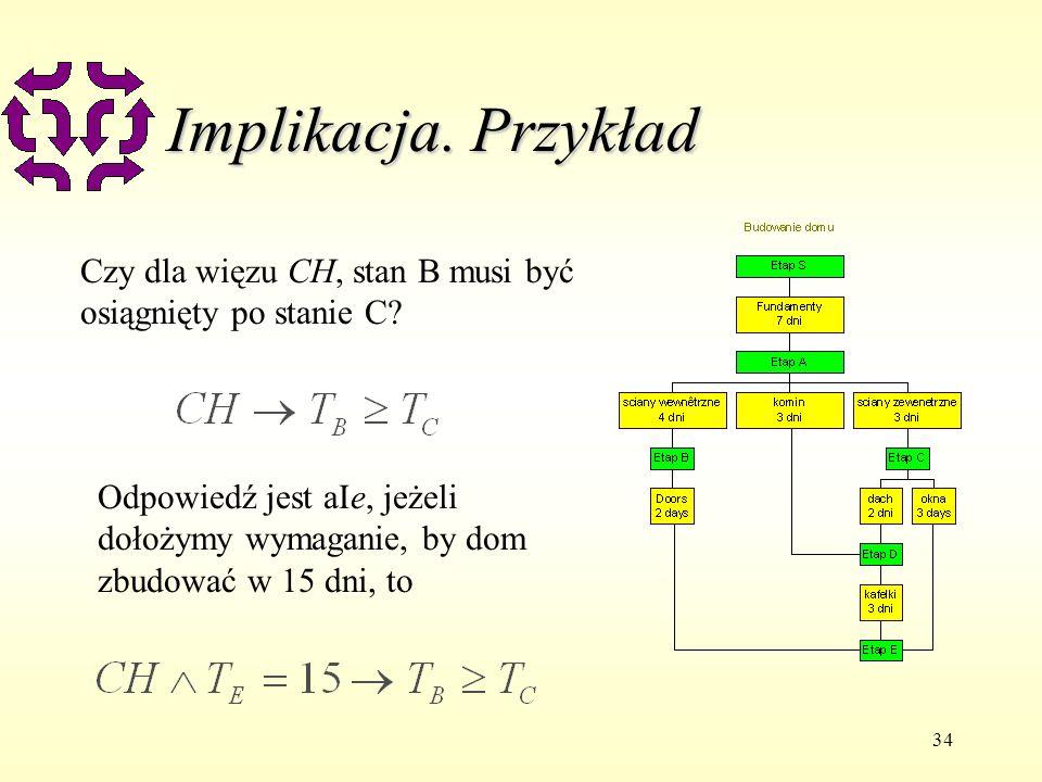 34 Implikacja. Przykład Czy dla więzu CH, stan B musi być osiągnięty po stanie C? Odpowiedź jest aIe, jeżeli dołożymy wymaganie, by dom zbudować w 15