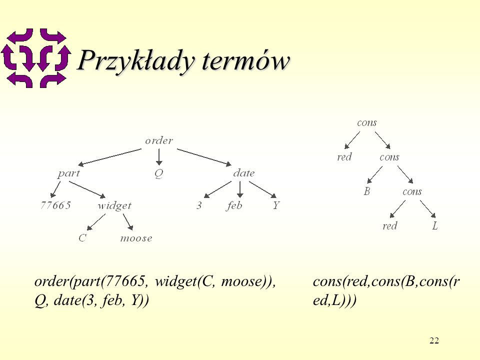 22 Przykłady termów order(part(77665, widget(C, moose)), Q, date(3, feb, Y)) cons(red,cons(B,cons(r ed,L)))