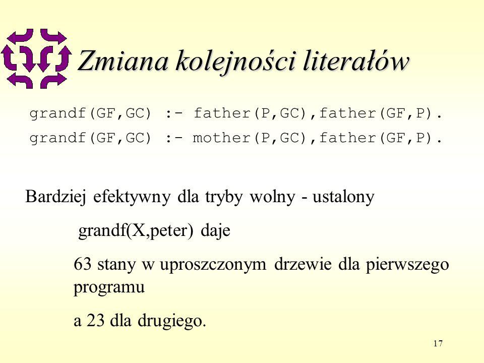17 Zmiana kolejności literałów grandf(GF,GC) :- father(P,GC),father(GF,P).