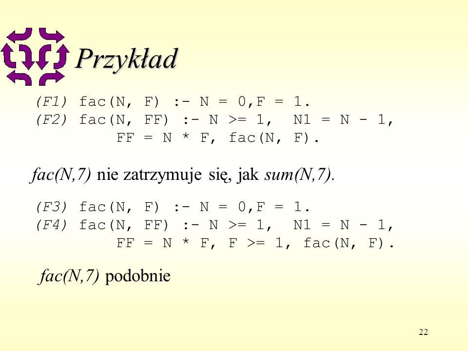 22 Przykład (F1) fac(N, F) :- N = 0,F = 1.