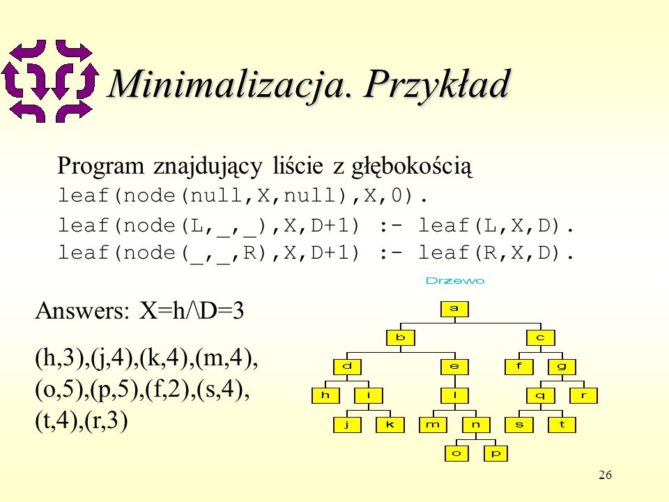26 Minimalizacja. Przykład Program znajdujący liście z głębokością leaf(node(null,X,null),X,0).
