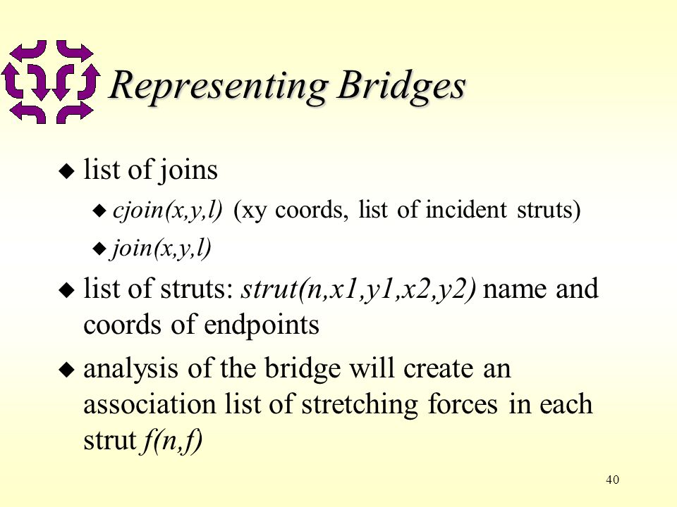 40 Representing Bridges u list of joins u cjoin(x,y,l) (xy coords, list of incident struts) u join(x,y,l) u list of struts: strut(n,x1,y1,x2,y2) name and coords of endpoints u analysis of the bridge will create an association list of stretching forces in each strut f(n,f)