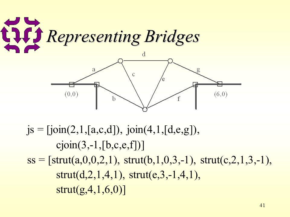 41 Representing Bridges js = [join(2,1,[a,c,d]), join(4,1,[d,e,g]), cjoin(3,-1,[b,c,e,f])] ss = [strut(a,0,0,2,1), strut(b,1,0,3,-1), strut(c,2,1,3,-1), strut(d,2,1,4,1), strut(e,3,-1,4,1), strut(g,4,1,6,0)]