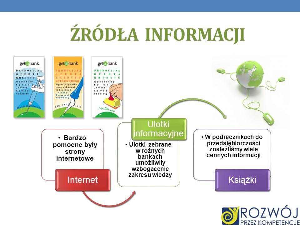 ŹRÓDŁA INFORMACJI Bardzo pomocne były strony internetowe Internet Ulotki zebrane w rożnych bankach umożliwiły wzbogacenie zakresu wiedzy Ulotki informacyjne W podręcznikach do przedsiębiorczości znaleźliśmy wiele cennych informacji Książki