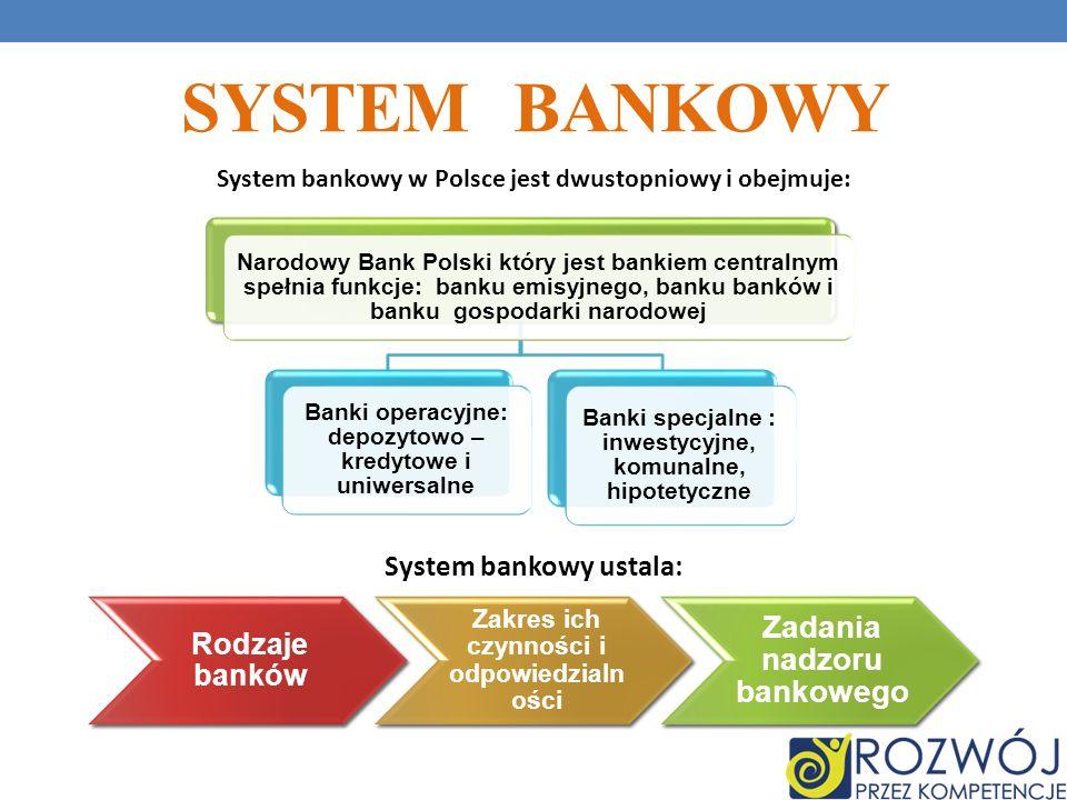 SYSTEM BANKOWY System bankowy w Polsce jest dwustopniowy i obejmuje: System bankowy ustala: Narodowy Bank Polski który jest bankiem centralnym spełnia funkcje: banku emisyjnego, banku banków i banku gospodarki narodowej Banki operacyjne: depozytowo – kredytowe i uniwersalne Banki specjalne : inwestycyjne, komunalne, hipotetyczne Rodzaje banków Zakres ich czynności i odpowiedzialn ości Zadania nadzoru bankowego