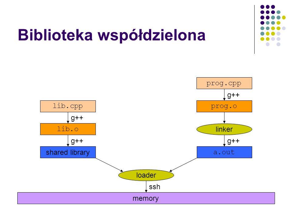 Biblioteka dynamiczna Programy korzystające bibliotek dynamicznych nie zawierają bezpośrednio kodu z tej biblioteki ale muszą korzystać ze specjalnych metod włączania takich bibliotek w trakcie działania programu (plik nagłówkowy ).