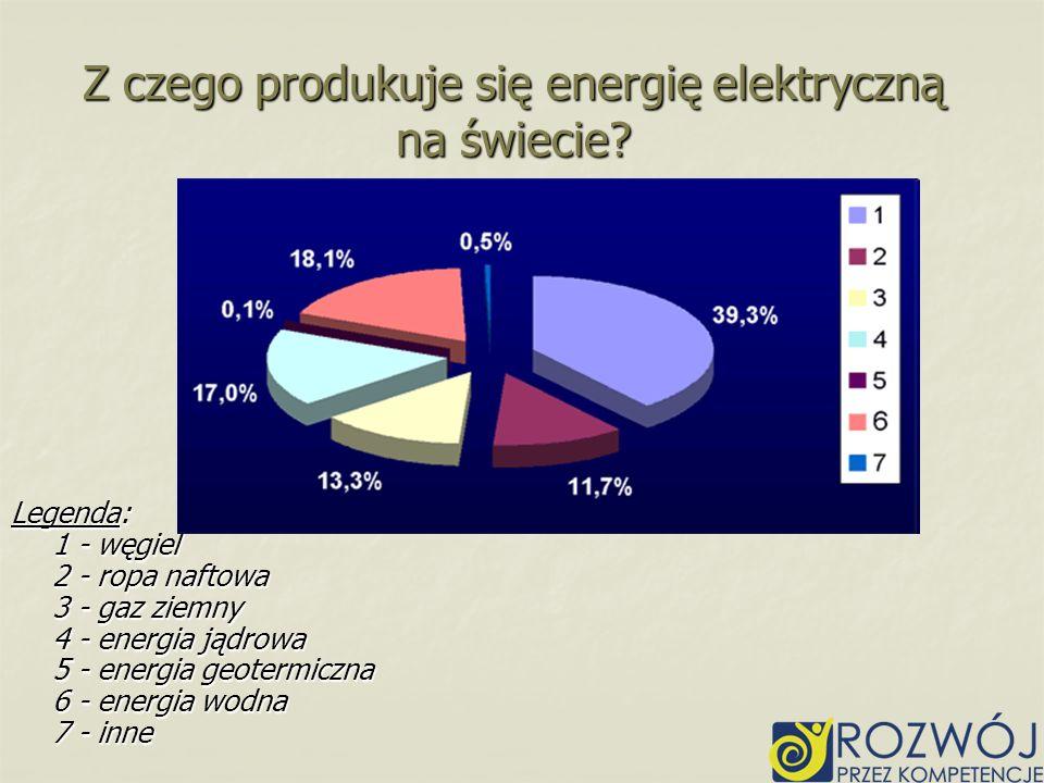 Z czego produkuje się energię elektryczną na świecie? Legenda: 1 - węgiel 2 - ropa naftowa 3 - gaz ziemny 4 - energia jądrowa 5 - energia geotermiczna