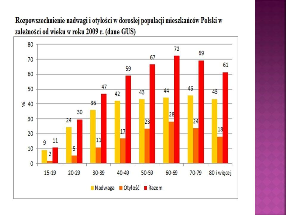 Polska jest zaliczana do najmniej ruchliwych społeczeństw w Europie.