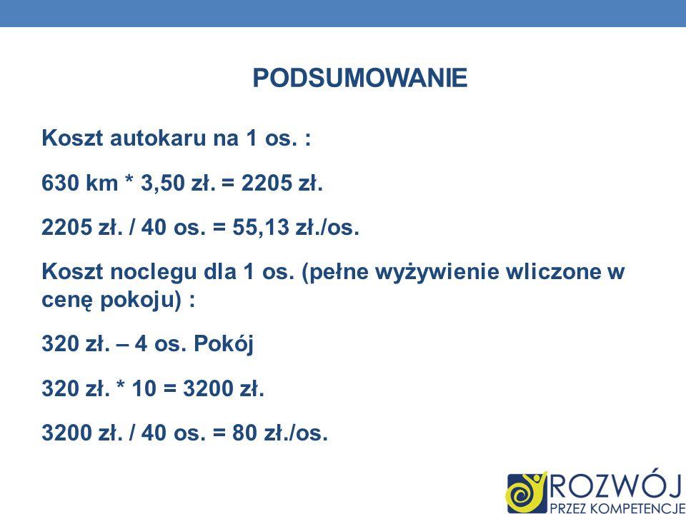 PODSUMOWANIE Koszt autokaru na 1 os. : 630 km * 3,50 zł. = 2205 zł. 2205 zł. / 40 os. = 55,13 zł./os. Koszt noclegu dla 1 os. (pełne wyżywienie wliczo