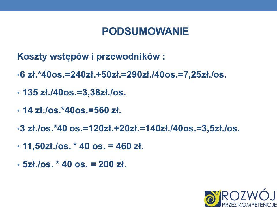 PODSUMOWANIE Koszty wstępów i przewodników : 6 zł.*40os.=240zł.+50zł.=290zł./40os.=7,25zł./os. 135 zł./40os.=3,38zł./os. 14 zł./os.*40os.=560 zł. 3 zł