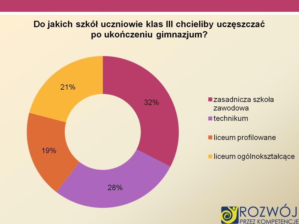 Judyta Planowana szkoła : Liceum Ogólnokształcące im.