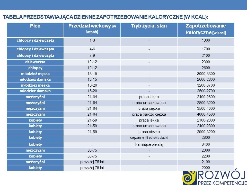 TABELA PRZEDSTAWIAJĄCA DZIENNE ZAPOTRZEBOWANIE KALORYCZNE (W KCAL): Płeć Przedział wiekowy [w latach] Tryb życia, stan Zapotrzebowanie kaloryczne [w kcal] chłopcy i dziewczęta1-3-1300 chłopcy i dziewczęta4-6-1700 chłopcy i dziewczęta7-9-2100 dziewczęta10-12-2300 chłopcy10-12-2600 młodzież męska13-15-3000-3300 młodzież damska13-15-2600-2800 młodzież męska16-20-3200-3700 młodzież damska16-20-2500-2700 mężczyźni21-64praca lekka2400-2600 mężczyźni21-64praca umiarkowana2800-3200 mężczyźni21-64praca ciężka3500-4000 mężczyźni21-64praca bardzo ciężka4000-4500 kobiety21-59praca lekka2100-2300 kobiety21-59praca umiarkowana2400-2800 kobiety21-59praca ciężka2900-3200 kobiety- ciężarne (II połowa ciązy) 2800 kobiety-karmiące piersią3400 mężczyźni65-75-2300 kobiety60-75-2200 mężczyźnipowyżej 75 lat-2100 kobietypowyżej 75 lat-2000