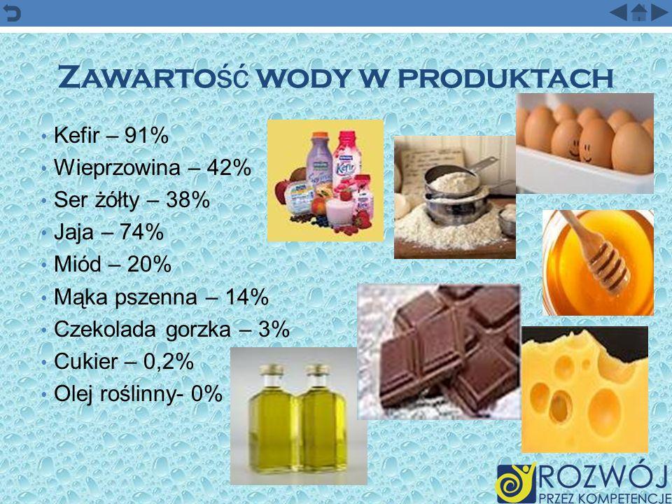Zawarto ść wody w produktach Kefir – 91% Wieprzowina – 42% Ser żółty – 38% Jaja – 74% Miód – 20% Mąka pszenna – 14% Czekolada gorzka – 3% Cukier – 0,2