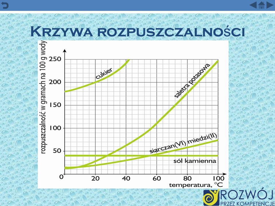 Rozpuszczalno ść W tej samej ilości wody i w tej samej temperaturze można rozpuścić różną ilość substancji np.