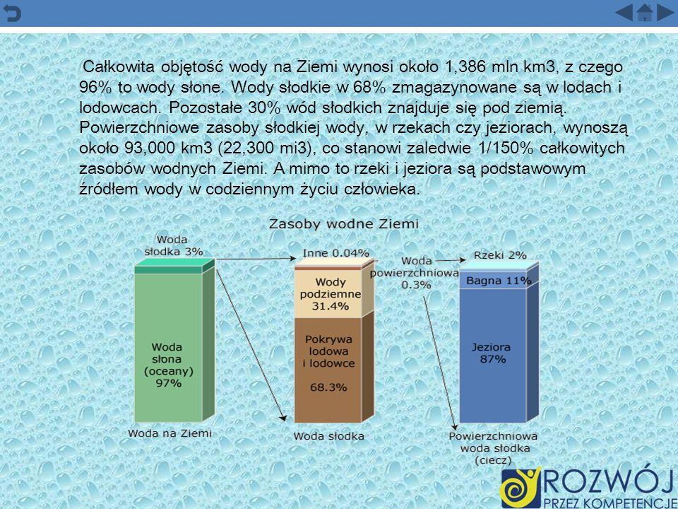 Całkowita objętość wody na Ziemi wynosi około 1,386 mln km3, z czego 96% to wody słone. Wody słodkie w 68% zmagazynowane są w lodach i lodowcach. Pozo