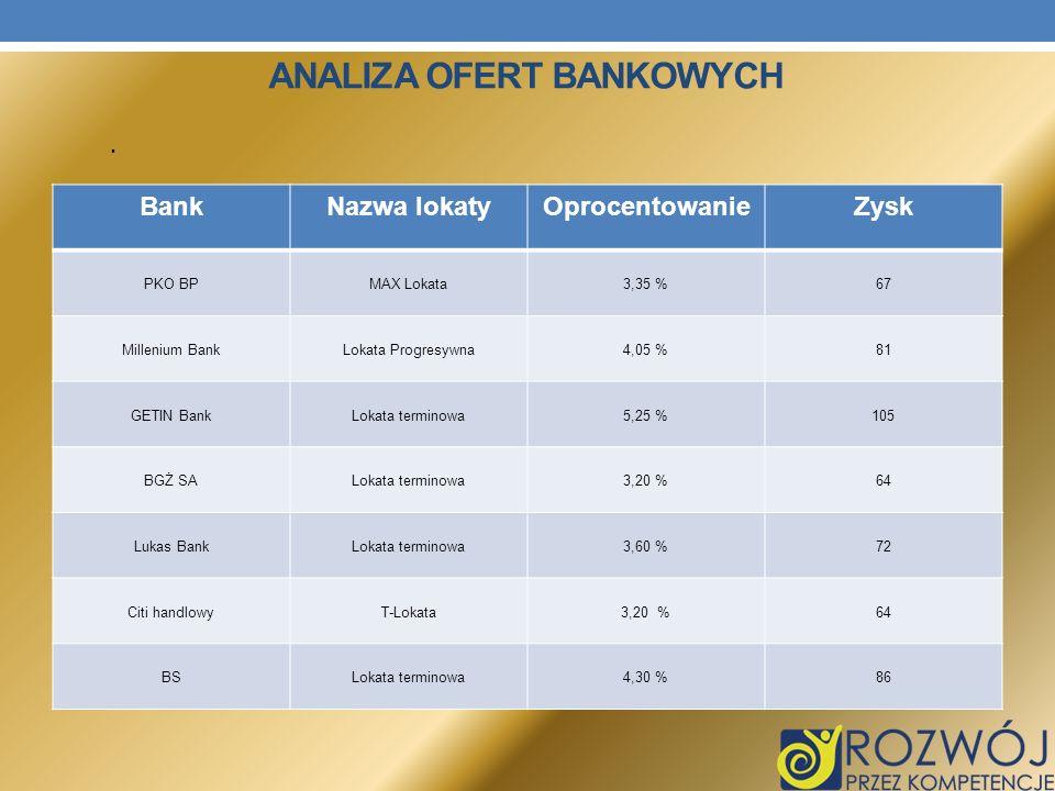 ANALIZA OFERT BANKOWYCH. BankNazwa lokatyOprocentowanieZysk PKO BPMAX Lokata3,35 %67 Millenium BankLokata Progresywna4,05 %81 GETIN BankLokata termino