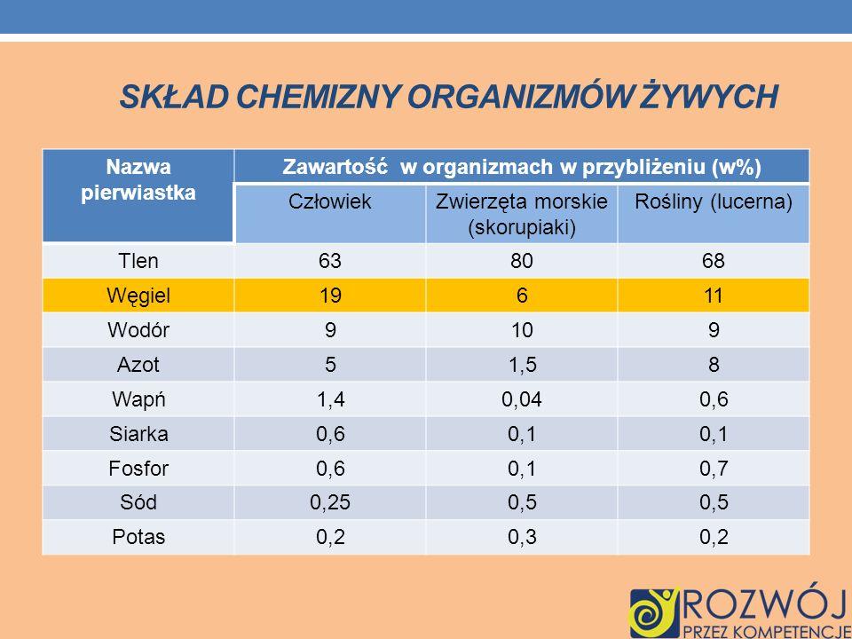 SKŁAD CHEMIZNY ORGANIZMÓW ŻYWYCH Nazwa pierwiastka Zawartość w organizmach w przybliżeniu (w%) CzłowiekZwierzęta morskie (skorupiaki) Rośliny (lucerna