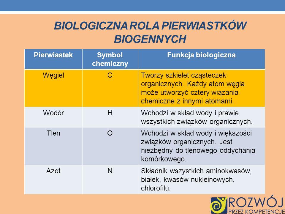 BIOLOGICZNA ROLA PIERWIASTKÓW BIOGENNYCH PierwiastekSymbol chemiczny Funkcja biologiczna WęgielCTworzy szkielet cząsteczek organicznych. Każdy atom wę
