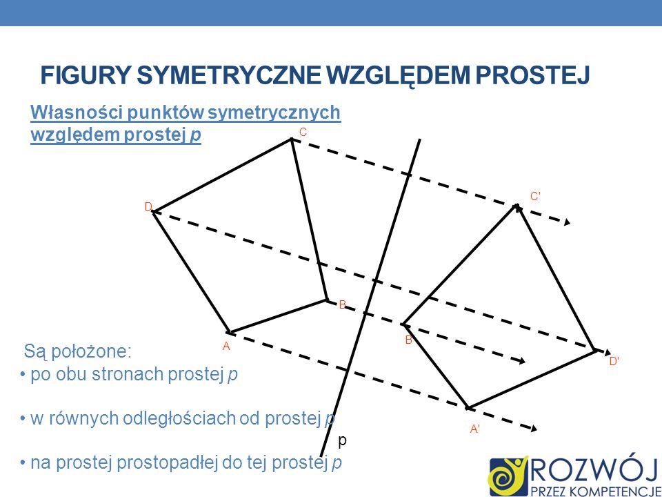 PRZYKŁADY FIGUR OSIOWOSYMETRYCZNYCH ( obrazem figury względem osi jest ta sama figura) Wielokąty foremne i ich osie symetrii Inne figury i ich osie symetrii