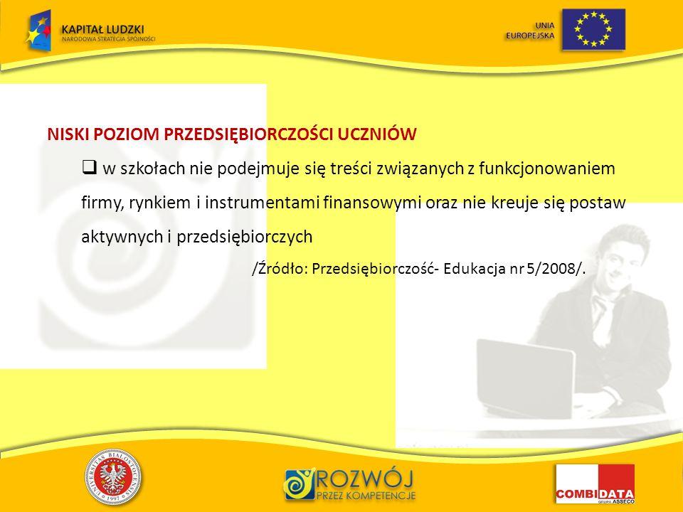NISKI POZIOM PRZEDSIĘBIORCZOŚCI UCZNIÓW w szkołach nie podejmuje się treści związanych z funkcjonowaniem firmy, rynkiem i instrumentami finansowymi oraz nie kreuje się postaw aktywnych i przedsiębiorczych /Źródło: Przedsiębiorczość- Edukacja nr 5/2008/.
