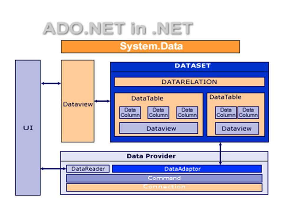 Scenariusz w modelu połączeniowym Nawiązanie połączenia Wysłanie polecenia Przetworzenie wszystkich wierszy objektu SqlDataReader Zamknięcie objektu SqlDataReader Zamknięcie połączenia SQL Server 7.0 (and later) SqlConnection SqlCommand SqlDataReader