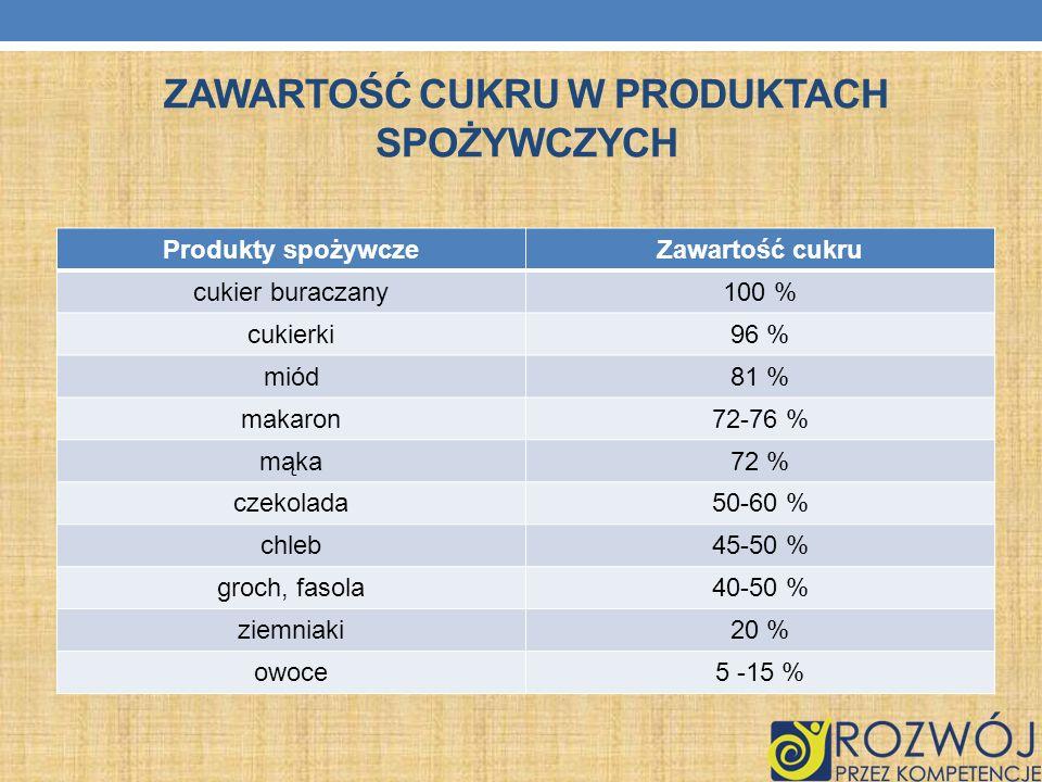 ZAWARTOŚĆ CUKRU W PRODUKTACH SPOŻYWCZYCH Produkty spożywczeZawartość cukru cukier buraczany100 % cukierki96 % miód81 % makaron72-76 % mąka72 % czekola
