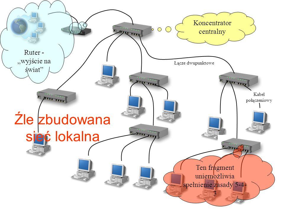 Nagłówki ramki w technologii Ethernet składają się z adresu MAC nadawcy, adresu odbiorcy i innych danych, które są rozsyłane przez urządzenia sieciowe.