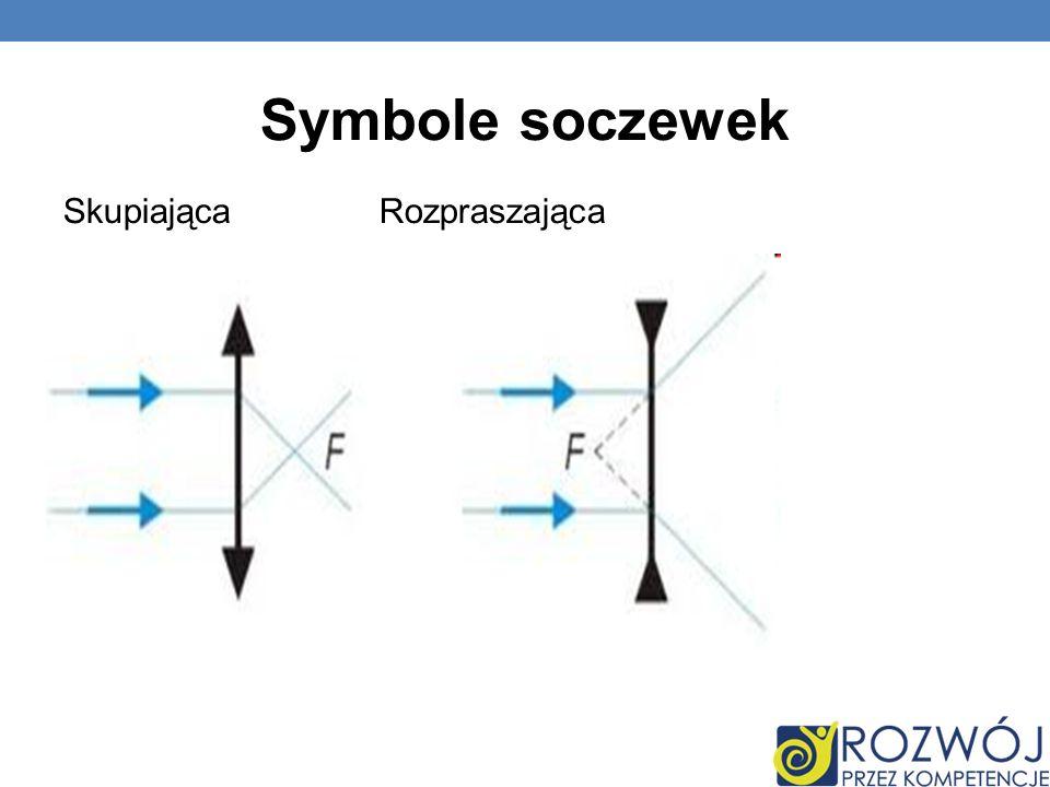 Symbole soczewek Skupiająca Rozpraszająca