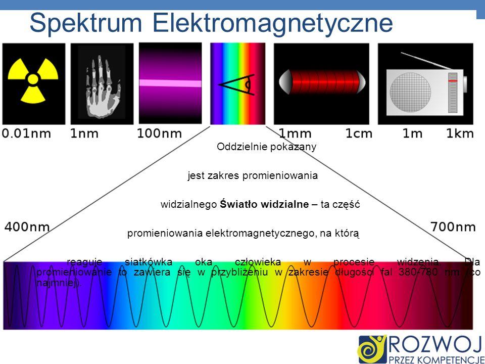 Spektrum Elektromagnetyczne Oddzielnie pokazany jest zakres promieniowania widzialnego Światło widzialne – ta część promieniowania elektromagnetyczneg