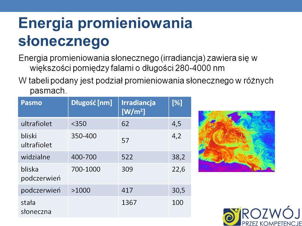 Energia promieniowania słonecznego Energia promieniowania słonecznego (irradiancja) zawiera się w większości pomiędzy falami o długości 280-4000 nm W