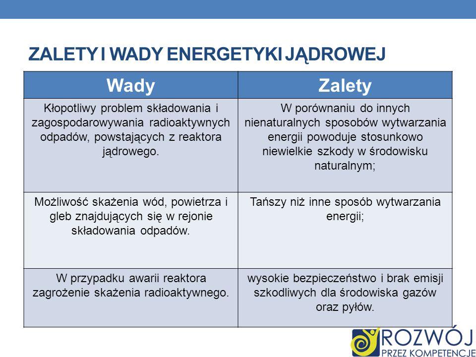 ZALETY I WADY ENERGETYKI JĄDROWEJ WadyZalety Kłopotliwy problem składowania i zagospodarowywania radioaktywnych odpadów, powstających z reaktora jądrowego.