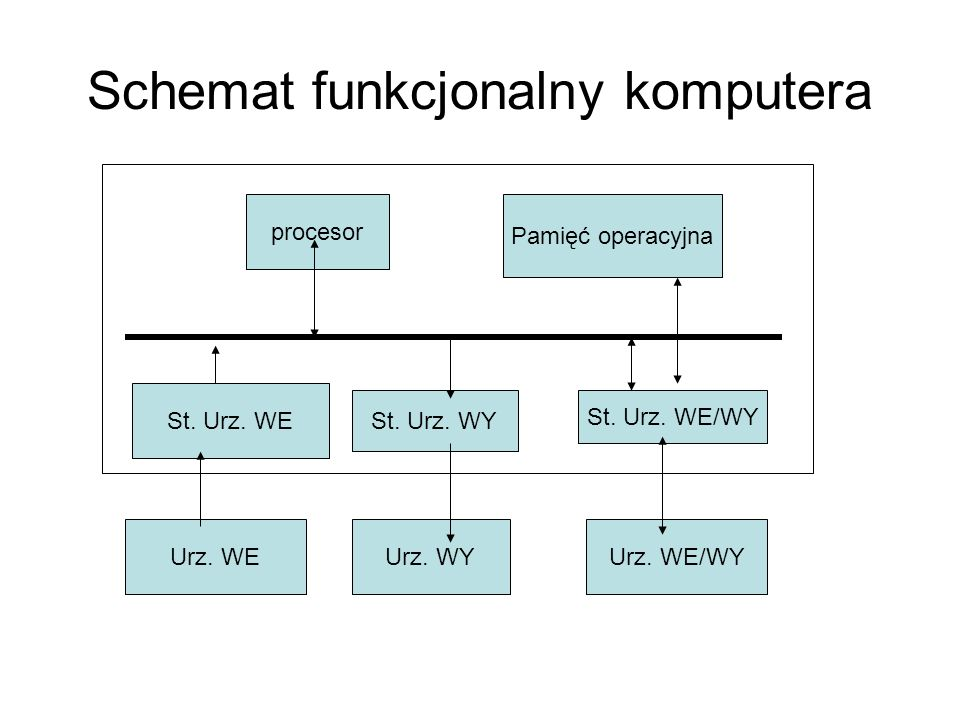 Schemat funkcjonalny komputera procesor Pamięć operacyjna St.