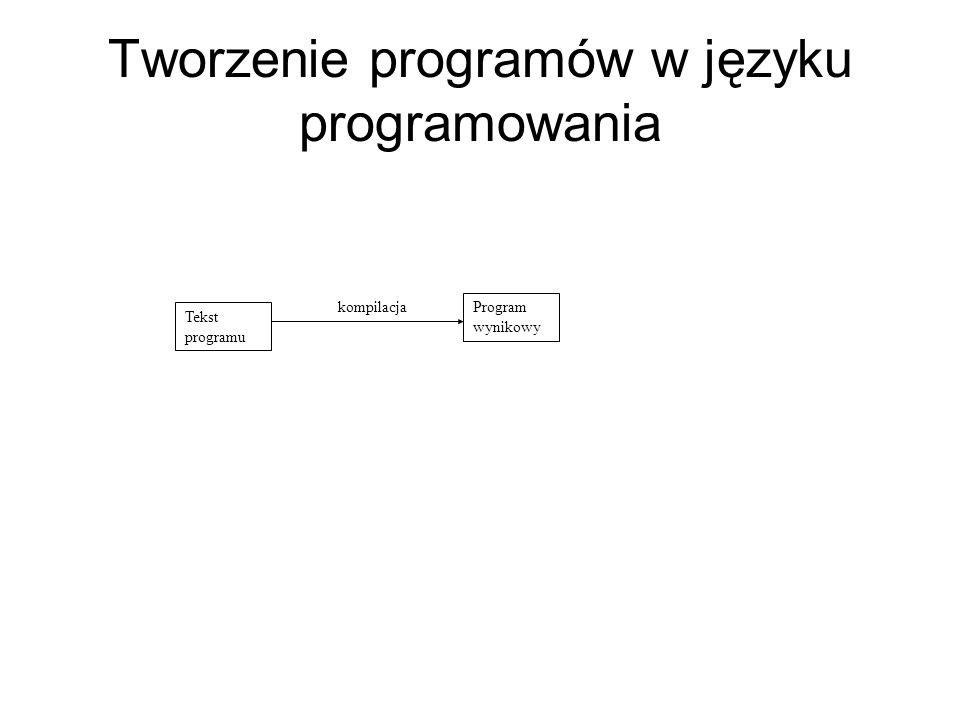Tworzenie programów w języku programowania Tekst programu Program wynikowy kompilacja