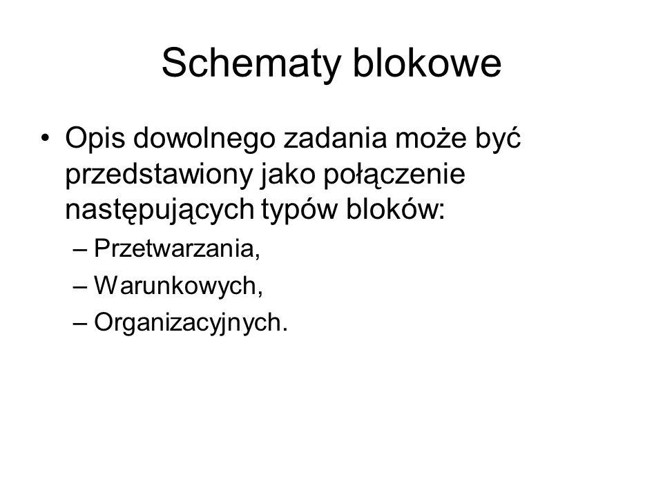 Schematy blokowe Opis dowolnego zadania może być przedstawiony jako połączenie następujących typów bloków: –Przetwarzania, –Warunkowych, –Organizacyjn