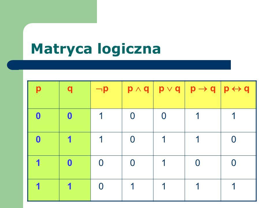 Matryca logiczna p q p p q 0 0 1 0 0 1 1 0 1 1 0 1 1 0 1 0 0 0 1 0 0 1 1 0 1 1 1 1