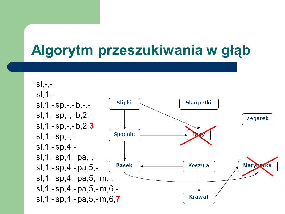 Slipki Spodnie Pasek Buty Skarpetki Koszula Krawat Marynarka Zegarek Algorytm przeszukiwania w głąb sl,-,- sl,1,- sl,1,- sp,-,- b,-,- sl,1,- sp,-,- b,