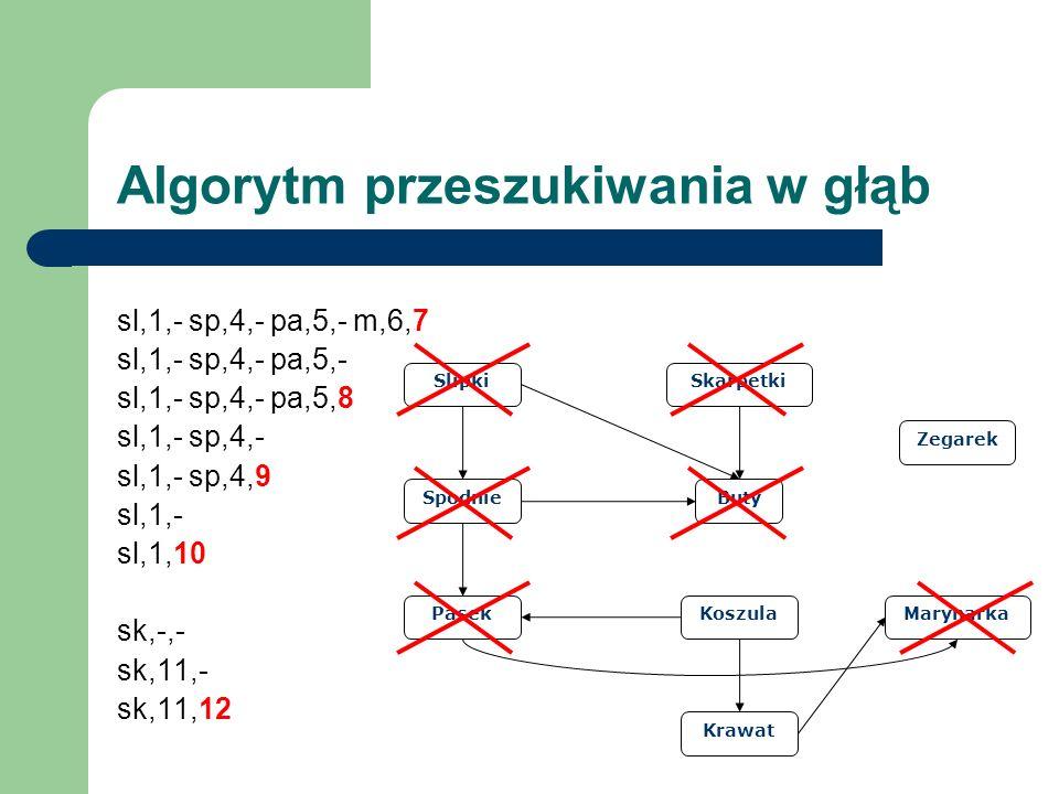 Slipki Spodnie Pasek Buty Skarpetki Koszula Krawat Marynarka Zegarek Algorytm przeszukiwania w głąb sl,1,- sp,4,- pa,5,- m,6,7 sl,1,- sp,4,- pa,5,- sl