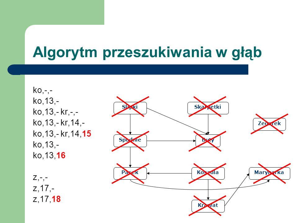 Slipki Spodnie Pasek Buty Skarpetki Koszula Krawat Marynarka Zegarek Algorytm przeszukiwania w głąb ko,-,- ko,13,- ko,13,- kr,-,- ko,13,- kr,14,- ko,1