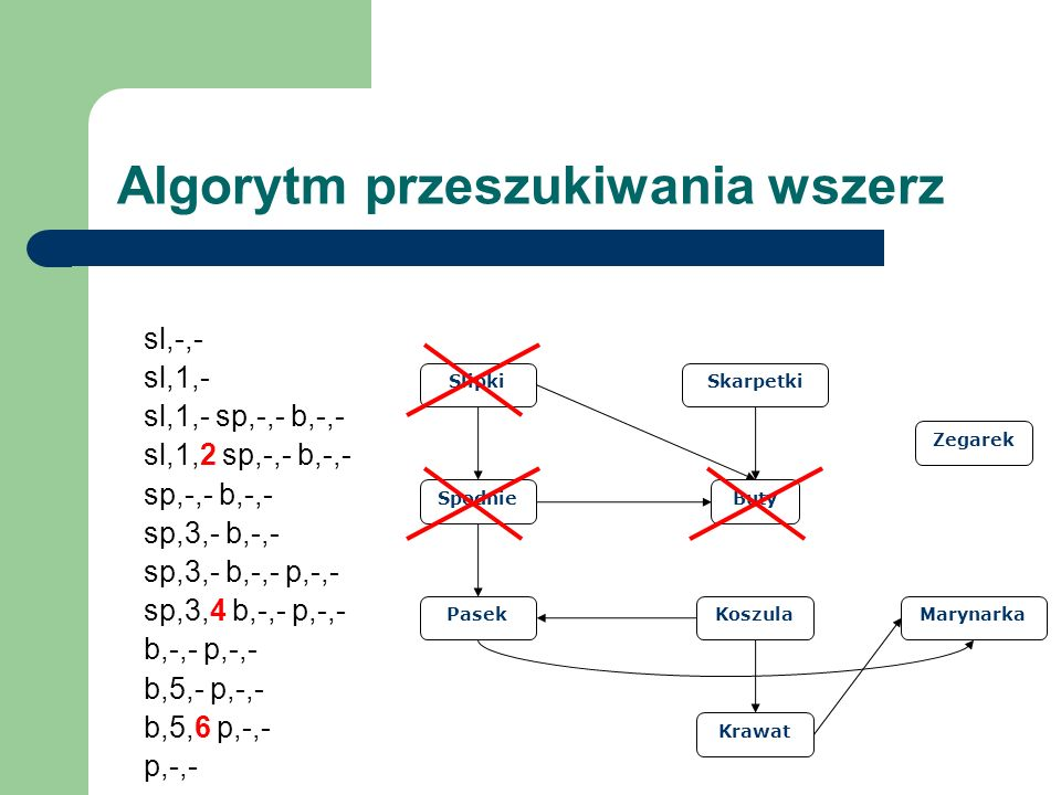Slipki Spodnie Pasek Buty Skarpetki Koszula Krawat Marynarka Zegarek Algorytm przeszukiwania wszerz sl,-,- sl,1,- sl,1,- sp,-,- b,-,- sl,1,2 sp,-,- b,