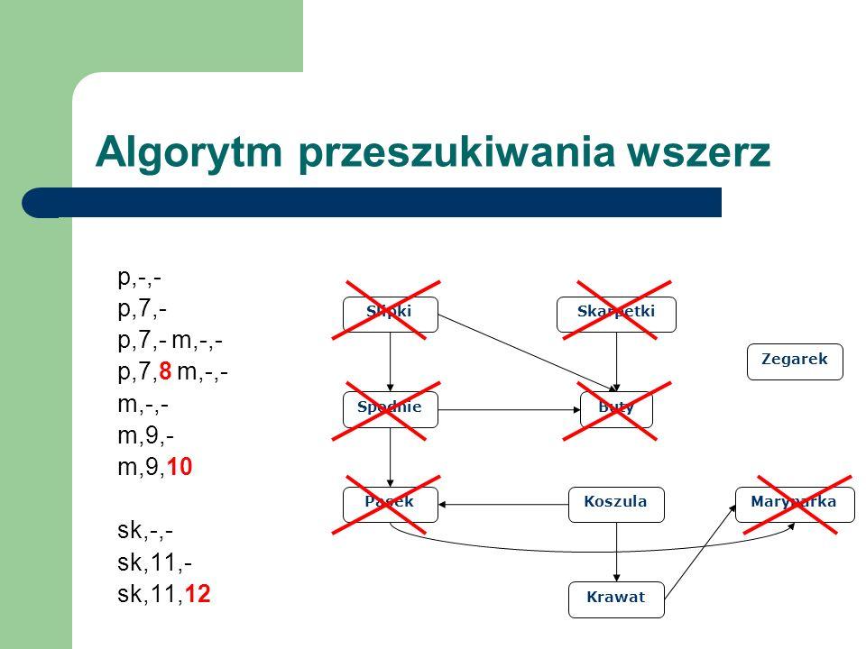 Slipki Spodnie Pasek Buty Skarpetki Koszula Krawat Marynarka Zegarek Algorytm przeszukiwania wszerz p,-,- p,7,- p,7,- m,-,- p,7,8 m,-,- m,-,- m,9,- m,